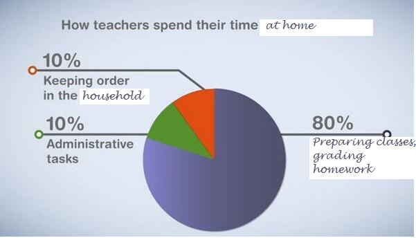 OECD teachers at home